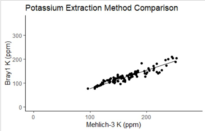 Figure 1: Scatterplot comparing Bray- 1 K and Mehlich-3 K extraction methods, with linear regression line. Bray-1 K = 0.77 * Mehlich- 3 K – 0.75 (R2 = 0.91, p < 0.001)